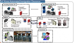 Automated Immigration solution